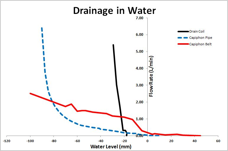 Drainage in water
